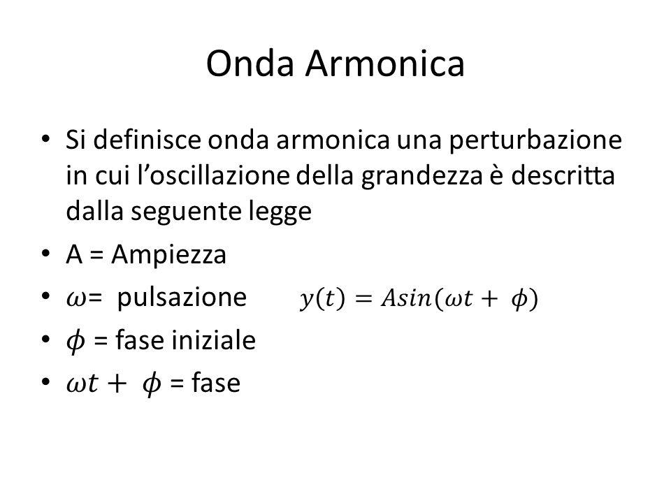 Onda Armonica Si definisce onda armonica una perturbazione in cui l'oscillazione della grandezza è descritta dalla seguente legge.