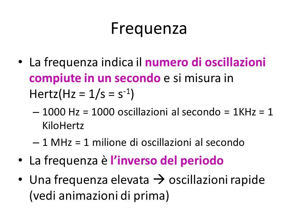 Frequenza La frequenza indica il numero di oscillazioni compiute in un secondo e si misura in Hertz(Hz = 1/s = s-1)