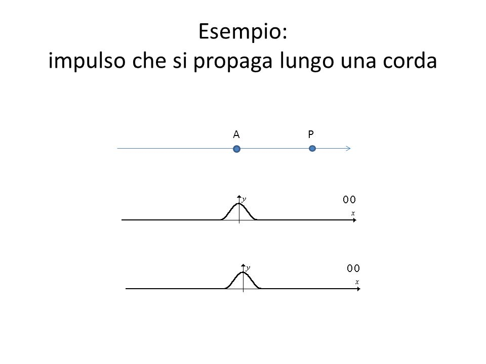 Esempio: impulso che si propaga lungo una corda