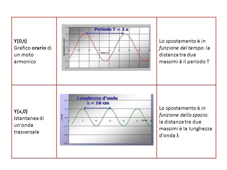 Y(0,t) Grafico orario di un moto armonico. Lo spostamento è in funzione del tempo: la distanza tra due massimi è il periodo T.