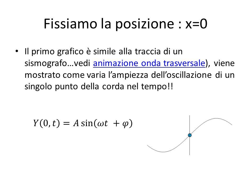 Fissiamo la posizione : x=0