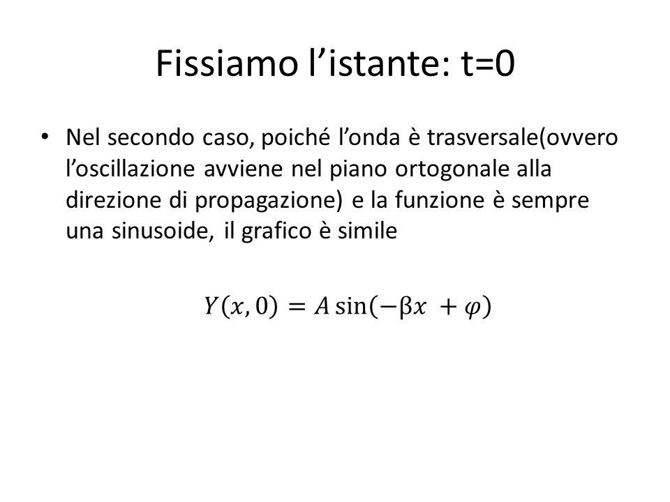 Fissiamo l'istante: t=0