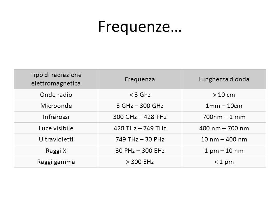 Tipo di radiazione elettromagnetica