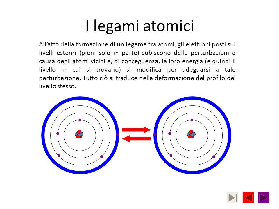 I legami atomici