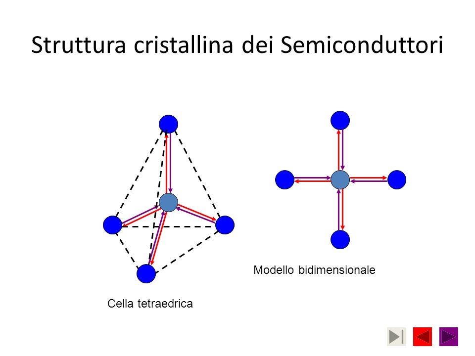 Struttura cristallina dei Semiconduttori