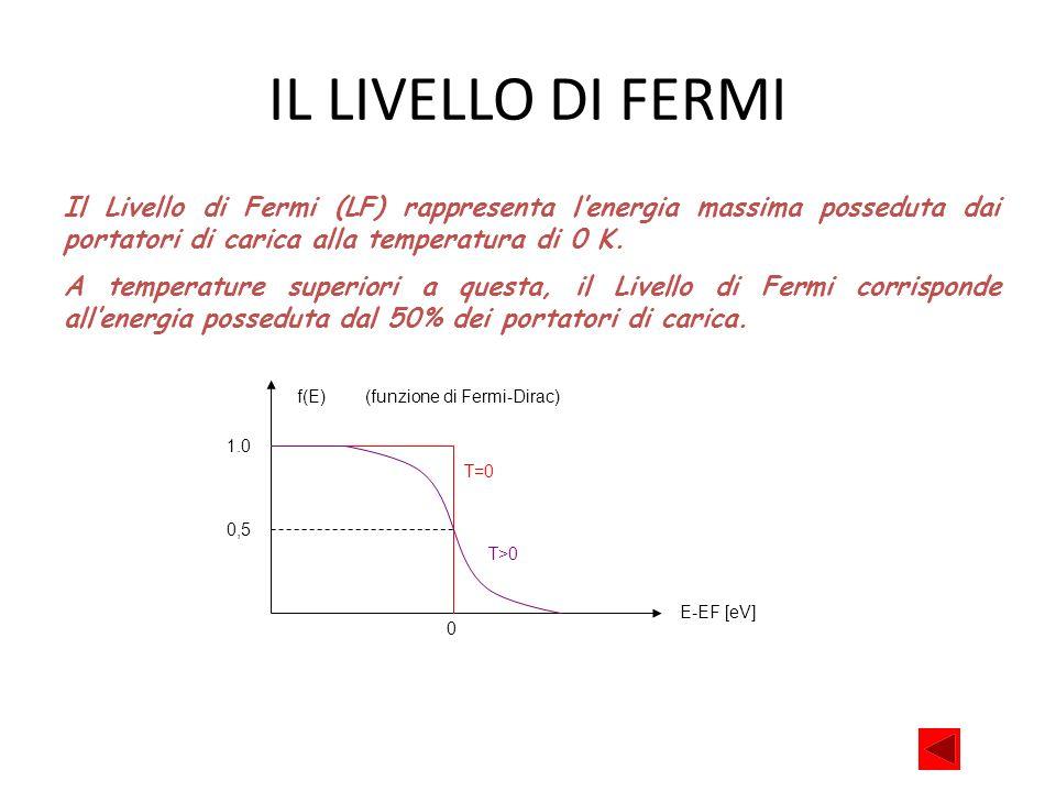 IL LIVELLO DI FERMI Il Livello di Fermi (LF) rappresenta l'energia massima posseduta dai portatori di carica alla temperatura di 0 K.