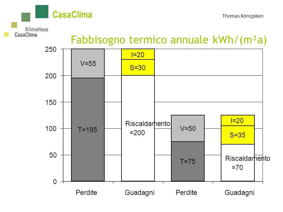 Fabbisogno termico annuale kWh/(m²a)