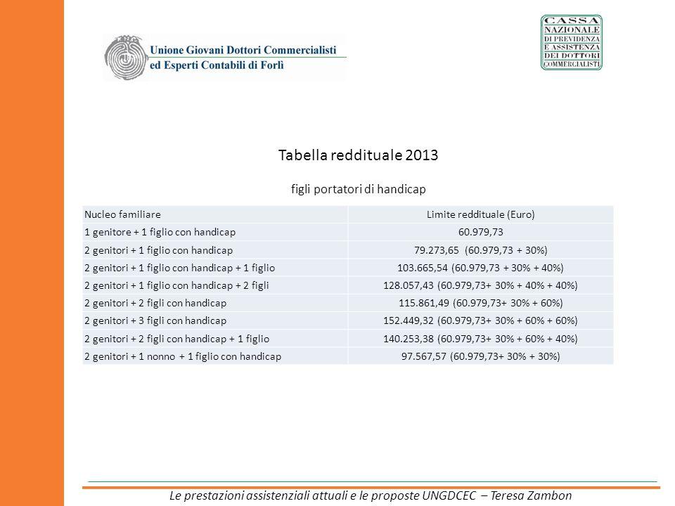 Tabella reddituale 2013 figli portatori di handicap