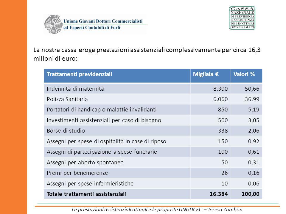 La nostra cassa eroga prestazioni assistenziali complessivamente per circa 16,3 milioni di euro: