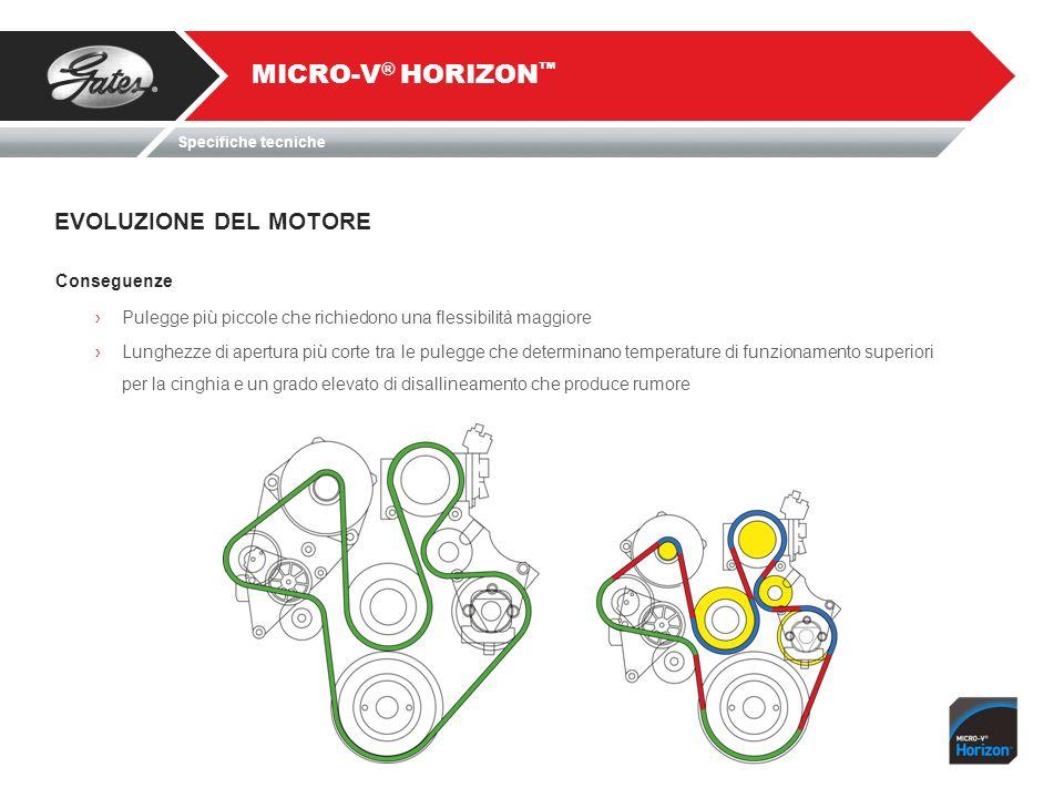 MICRO-V® HORIZON™ EVOLUZIONE DEL MOTORE Conseguenze