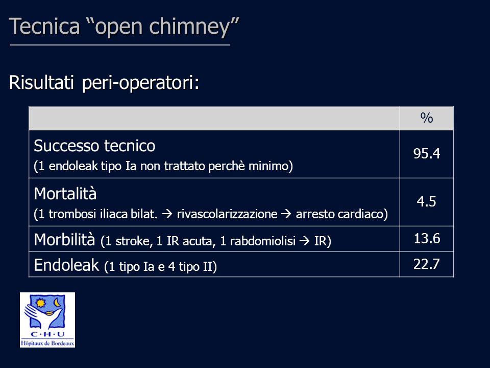 Tecnica open chimney