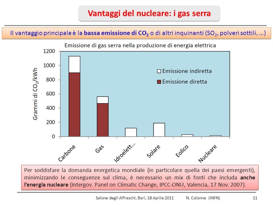 Vantaggi del nucleare: i gas serra