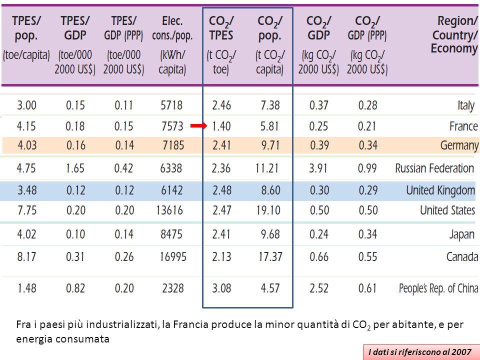 Fra i paesi più industrializzati, la Francia produce la minor quantità di CO2 per abitante, e per energia consumata
