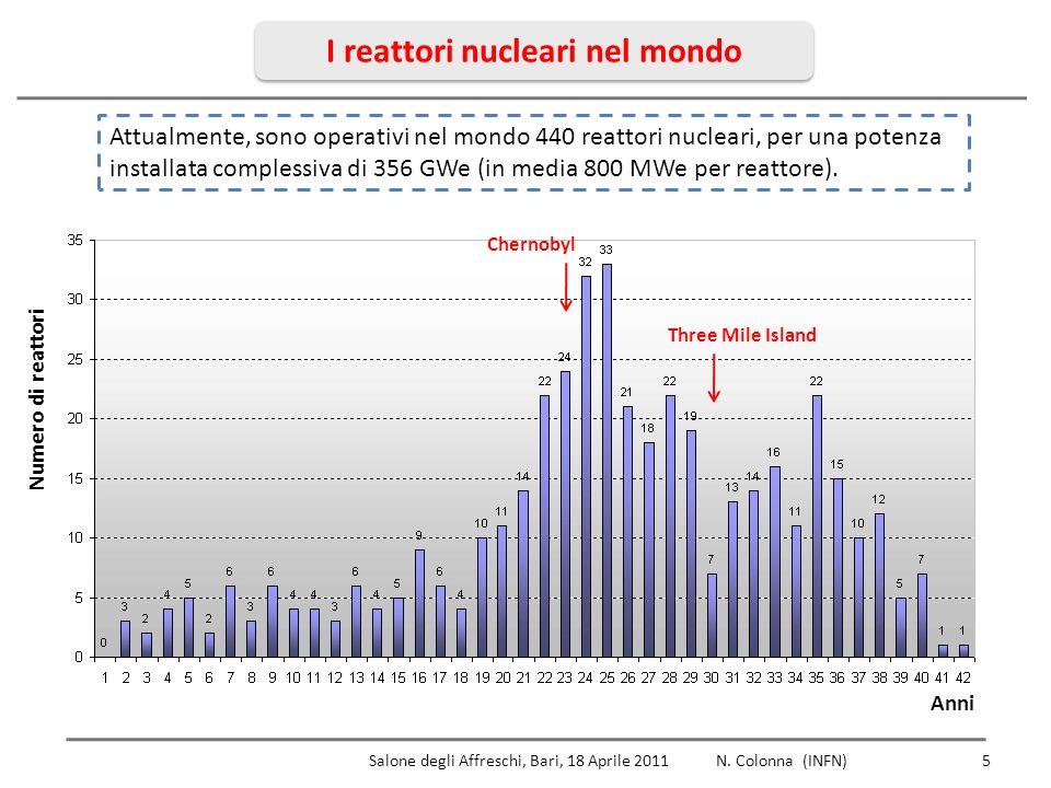 I reattori nucleari nel mondo