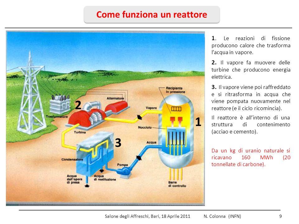 Come funziona un reattore