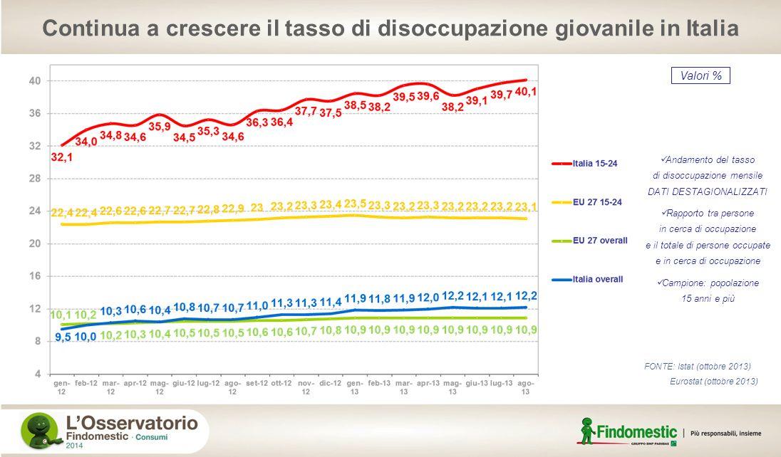 Continua a crescere il tasso di disoccupazione giovanile in Italia