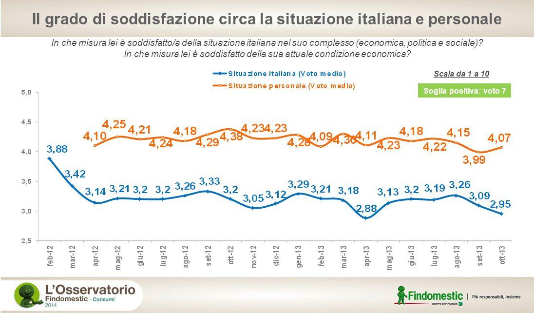 Il grado di soddisfazione circa la situazione italiana e personale