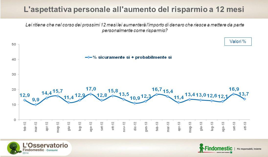 L aspettativa personale all aumento del risparmio a 12 mesi
