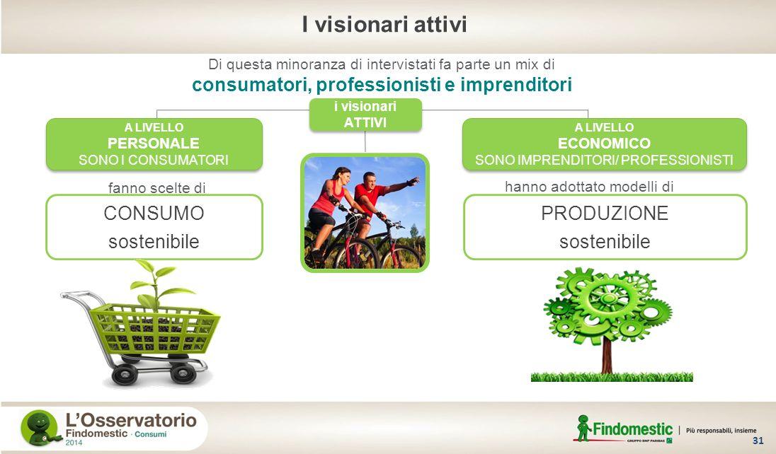 consumatori, professionisti e imprenditori