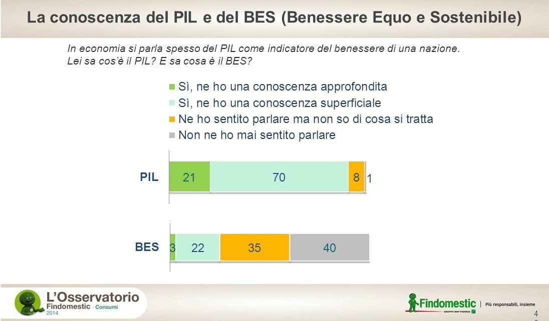 La conoscenza del PIL e del BES (Benessere Equo e Sostenibile)