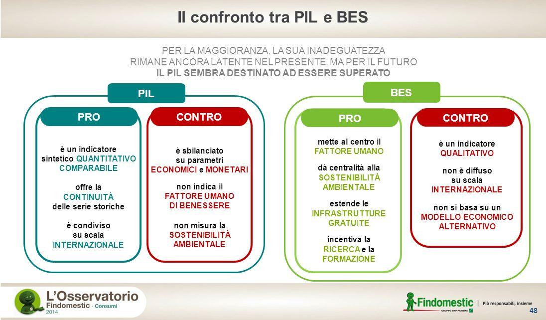 Il confronto tra PIL e BES