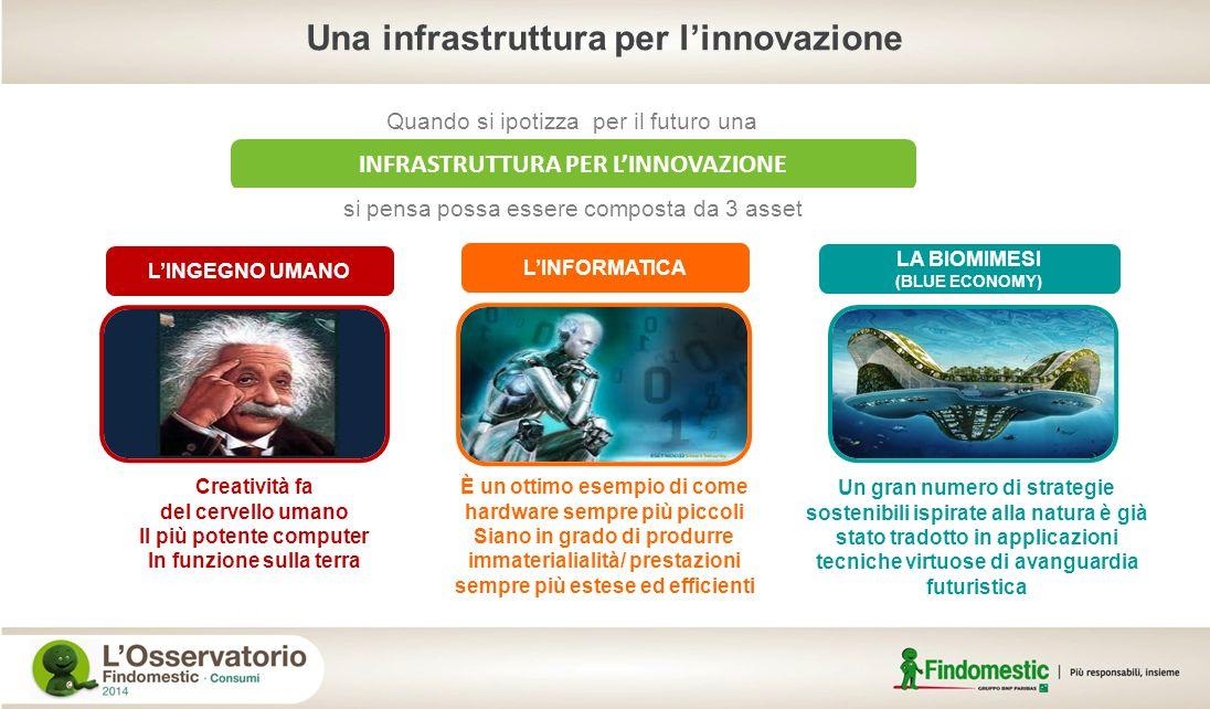 Una infrastruttura per l'innovazione