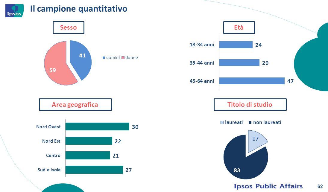 Il campione quantitativo