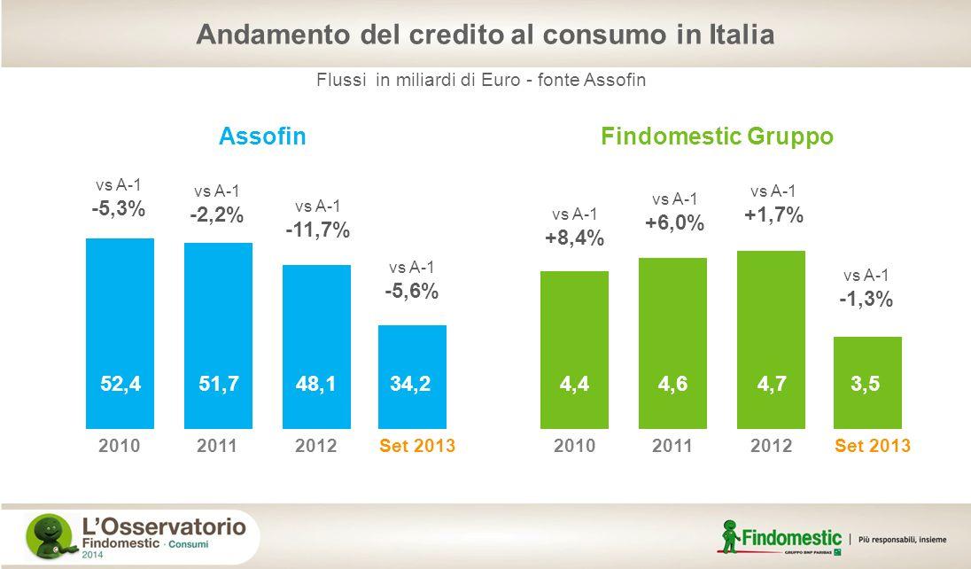Andamento del credito al consumo in Italia
