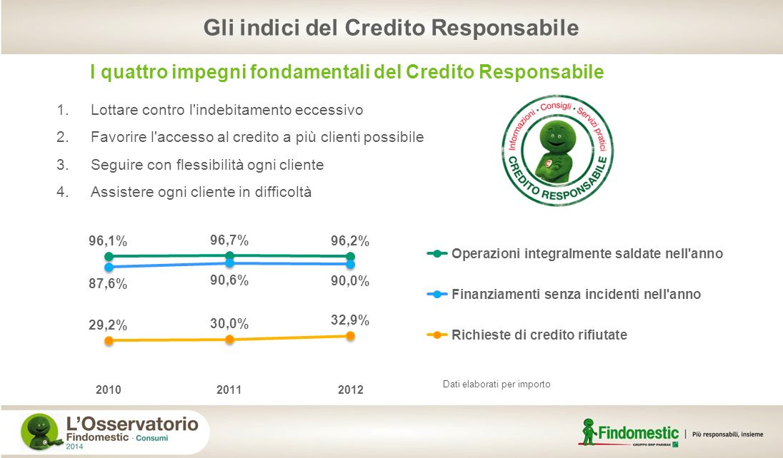 Gli indici del Credito Responsabile