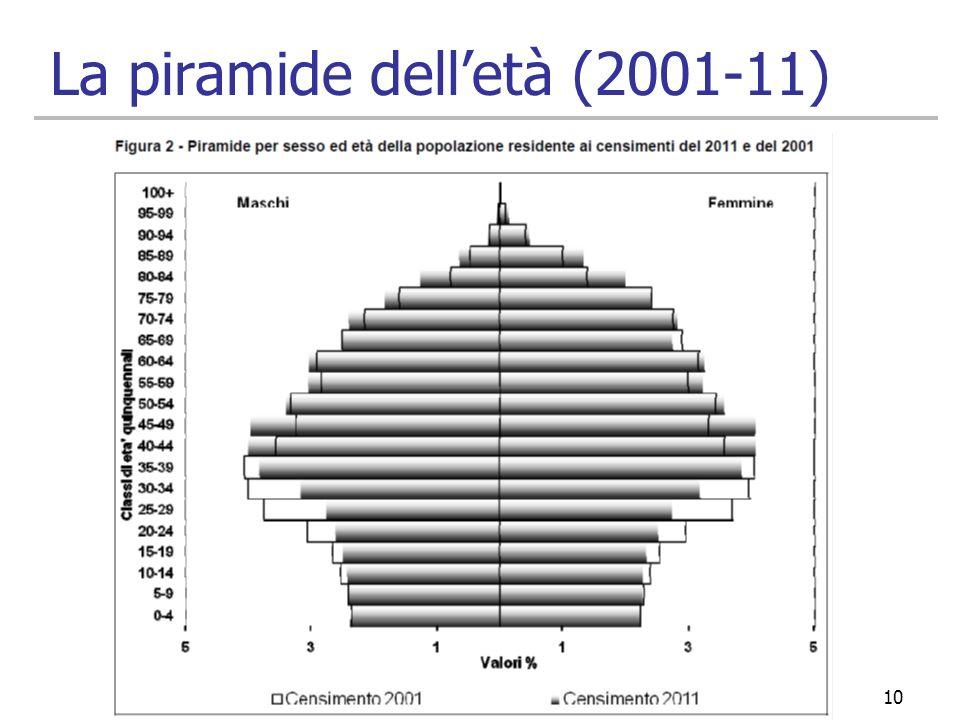 La piramide dell'età (2001-11)