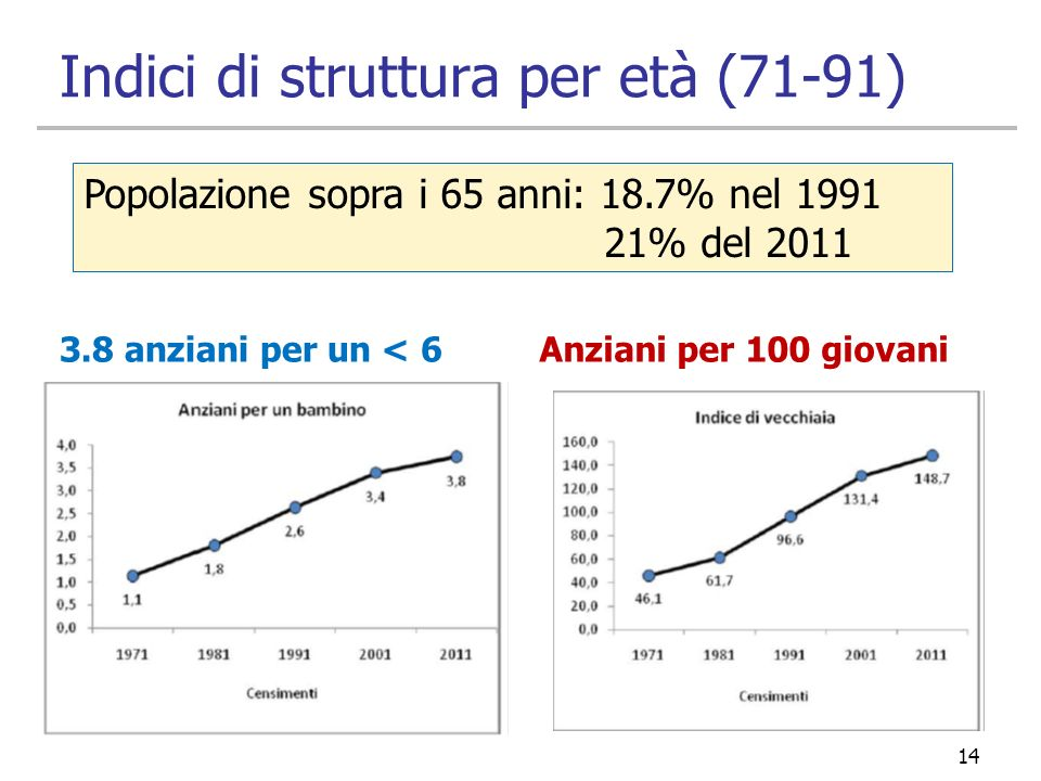 Indici di struttura per età (71-91)