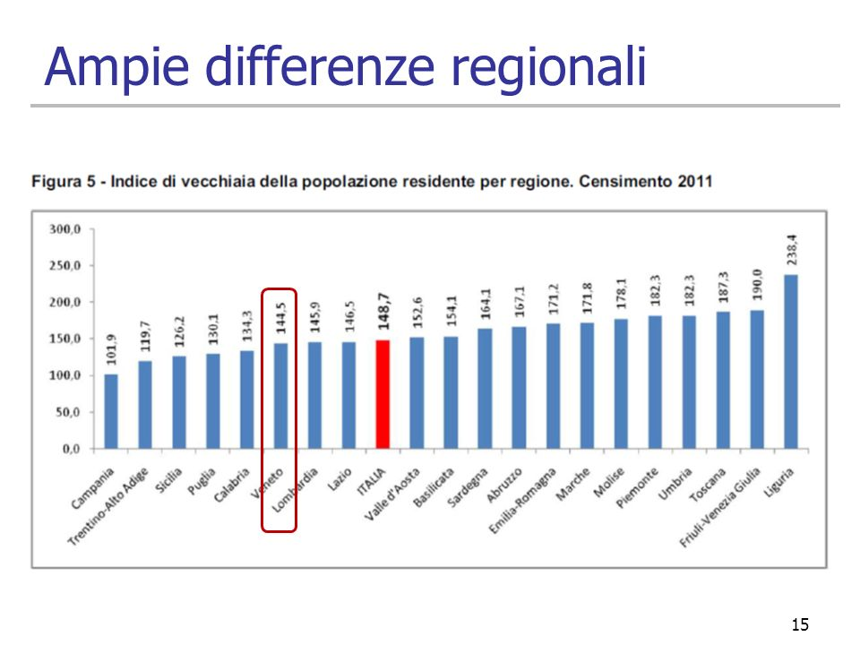 Ampie differenze regionali