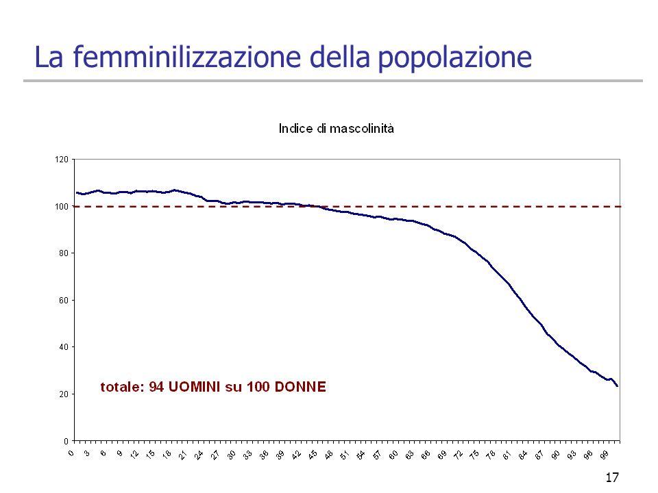 La femminilizzazione della popolazione