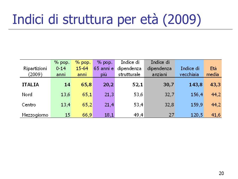 Indici di struttura per età (2009)