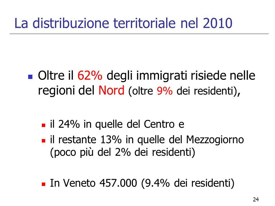 La distribuzione territoriale nel 2010