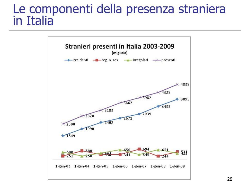 Le componenti della presenza straniera in Italia