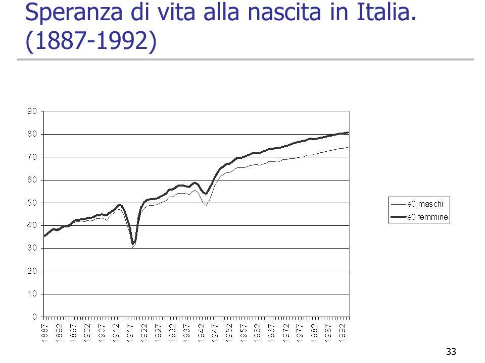 Speranza di vita alla nascita in Italia. (1887-1992)