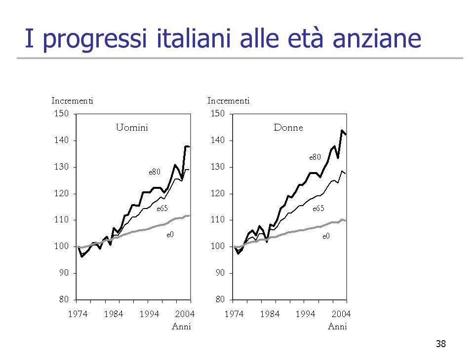 I progressi italiani alle età anziane