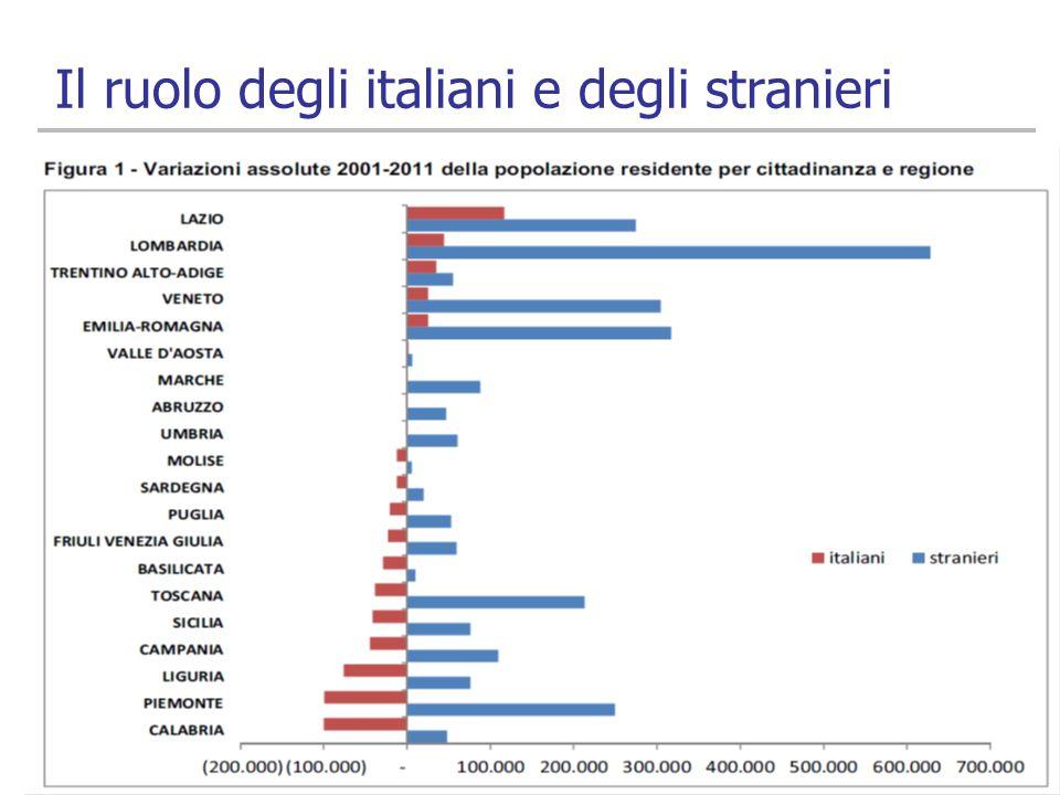 Il ruolo degli italiani e degli stranieri
