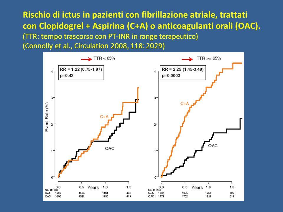 Rischio di ictus in pazienti con fibrillazione atriale, trattati
