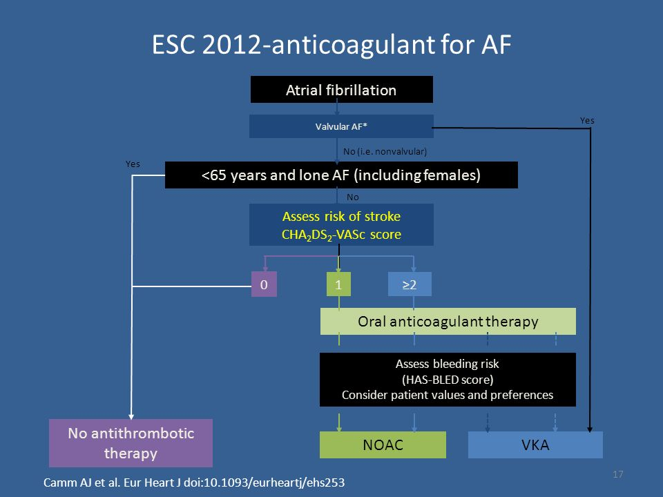 ESC 2012-anticoagulant for AF