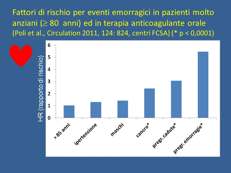 Fattori di rischio per eventi emorragici in pazienti molto anziani ( 80 anni) ed in terapia anticoagulante orale (Poli et al., Circulation 2011, 124: 824, centri FCSA) (* p < 0,0001)