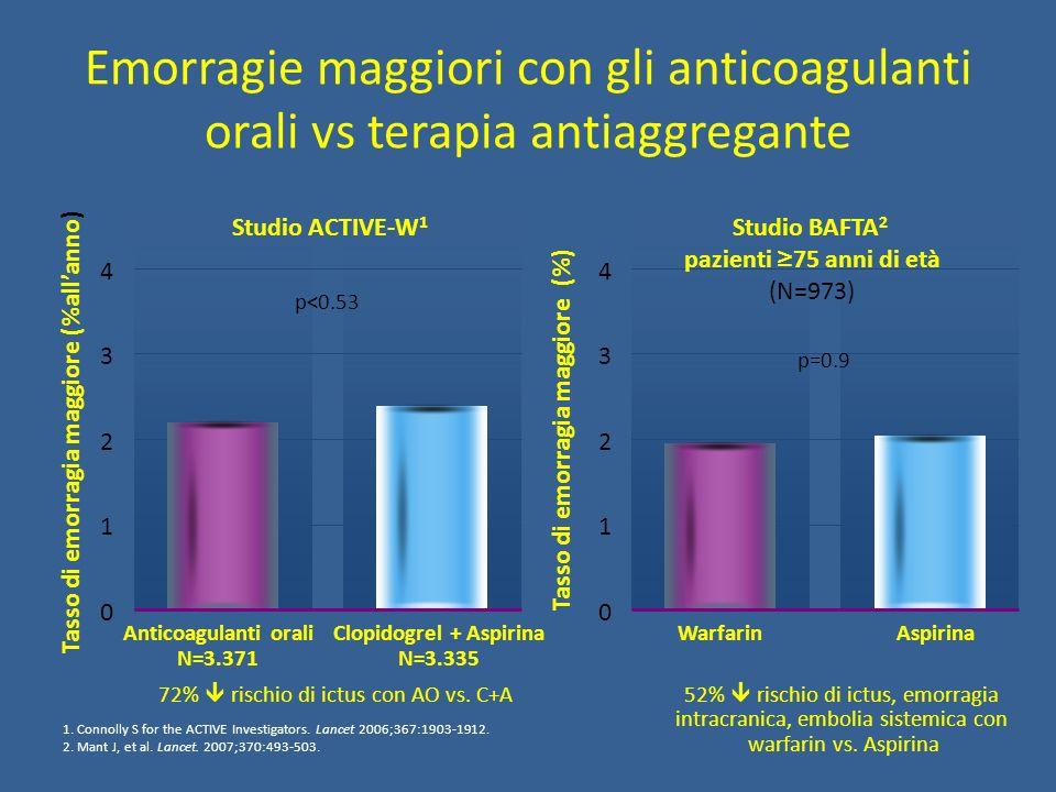 Emorragie maggiori con gli anticoagulanti orali vs terapia antiaggregante