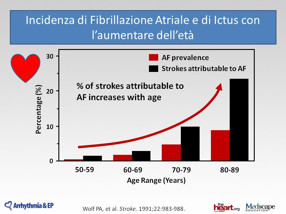 Incidenza di Fibrillazione Atriale e di Ictus con l'aumentare dell'età