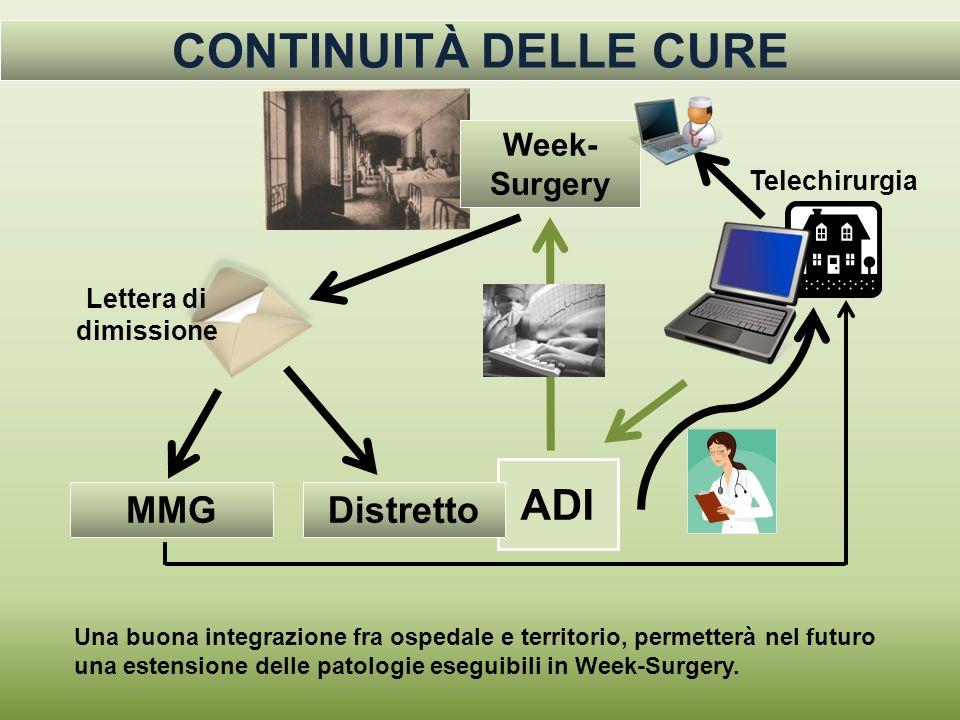 CONTINUITÀ DELLE CURE ADI MMG Distretto Week-Surgery Telechirurgia