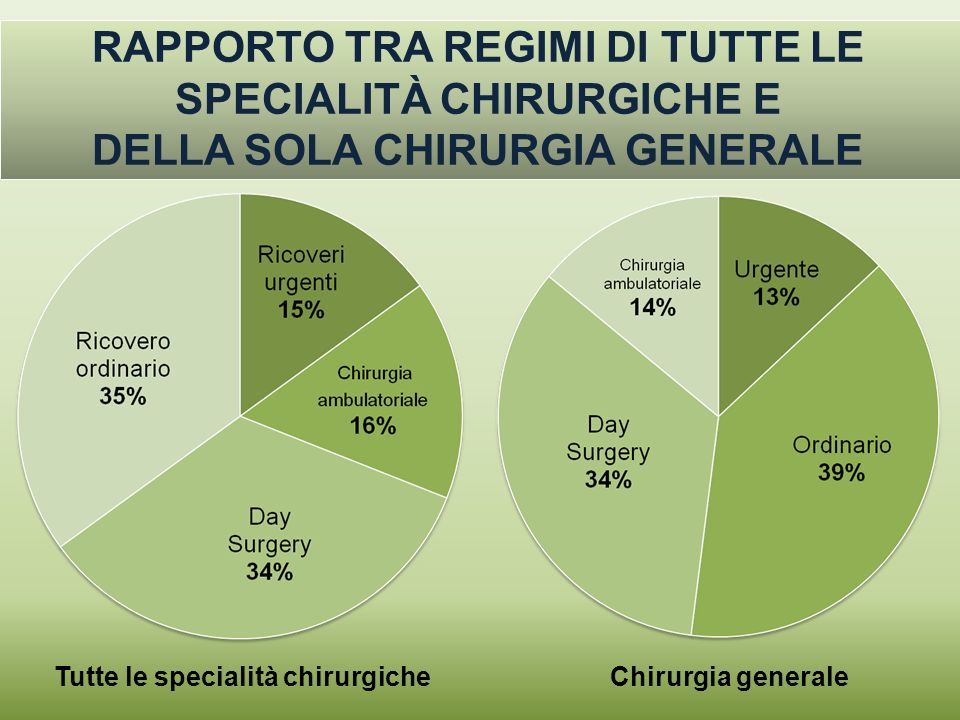 RAPPORTO TRA REGIMI DI TUTTE LE SPECIALITÀ CHIRURGICHE E