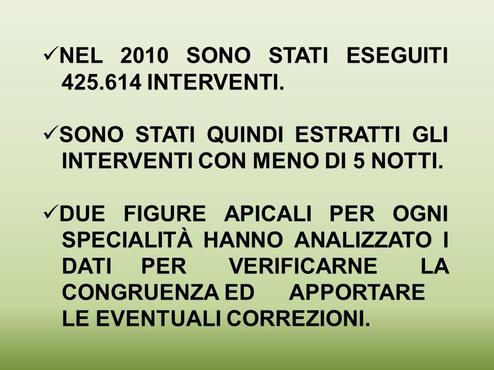 NEL 2010 SONO STATI ESEGUITI 425.614 INTERVENTI.