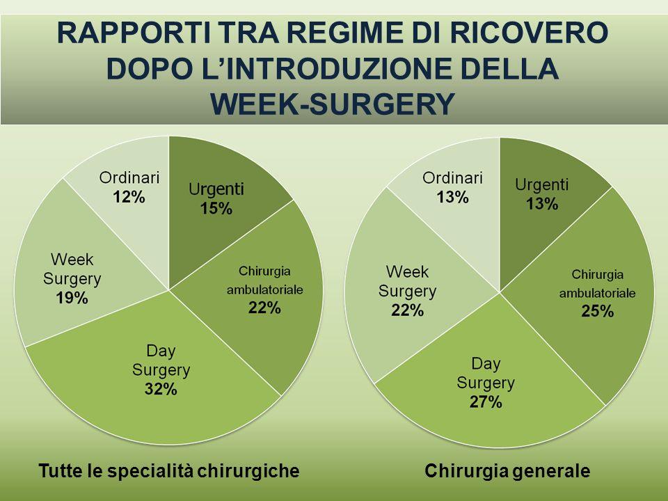 RAPPORTI TRA REGIME DI RICOVERO DOPO L'INTRODUZIONE DELLA WEEK-SURGERY