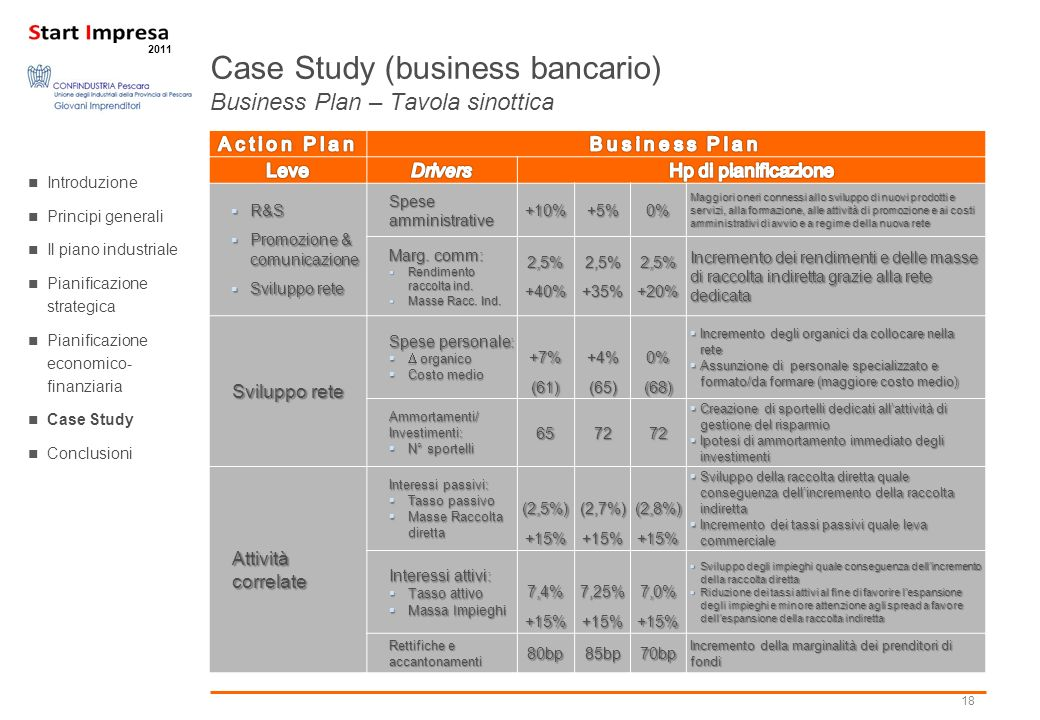 Case Study (business bancario) Business Plan – Tavola sinottica