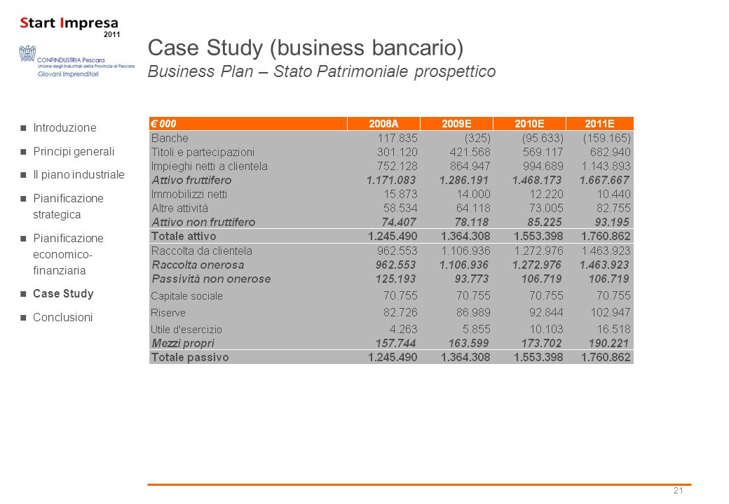 Case Study (business bancario) Business Plan – Stato Patrimoniale prospettico